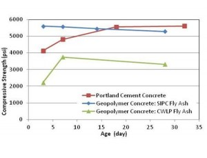 Figure 2: Compressive strength results done on the cement-less concrete and cement concrete samples